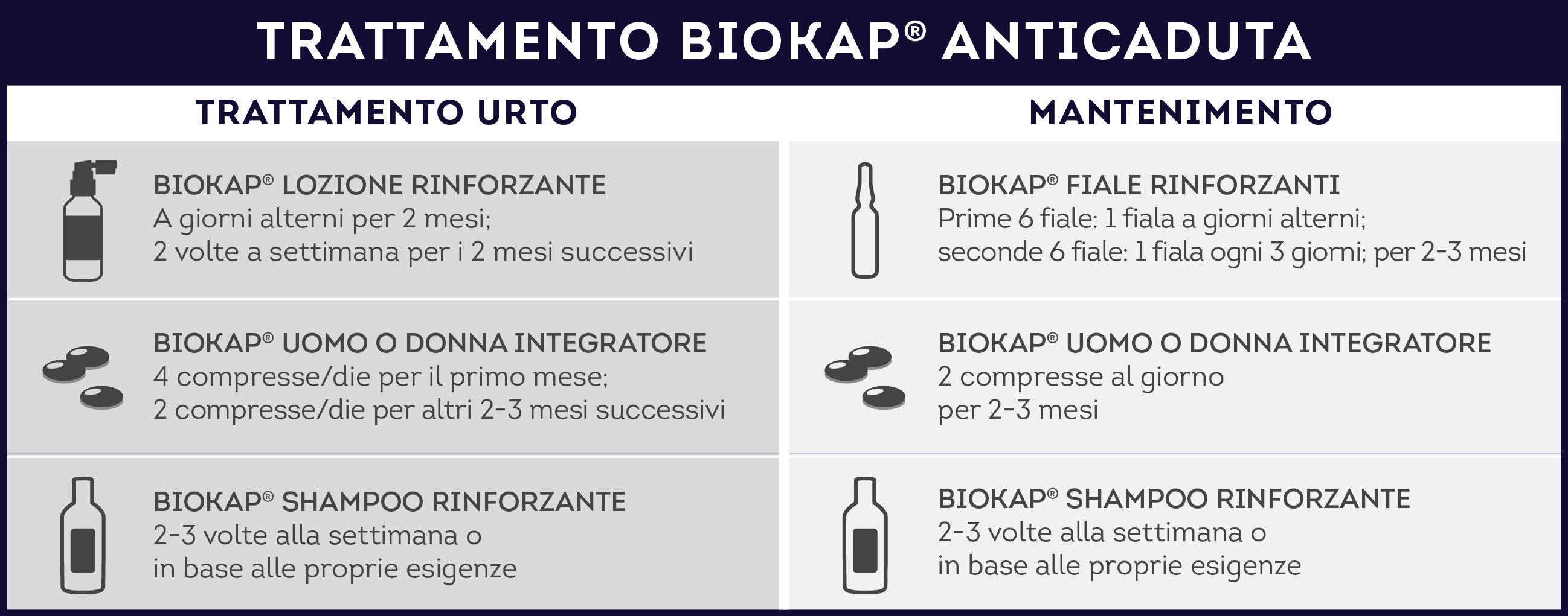schema-biokap-trattamento-anticaduta